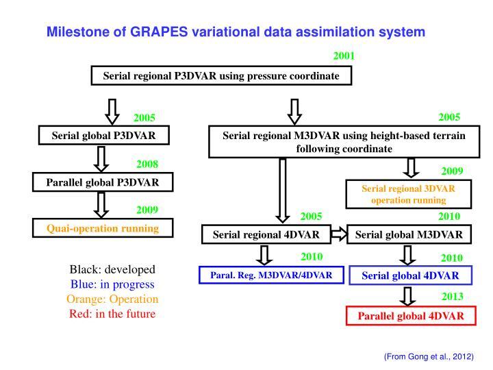 Milestone of GRAPES variational data assimilation system
