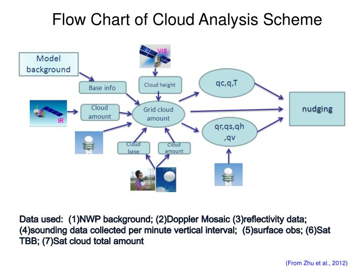 Flow Chart of Cloud Analysis Scheme