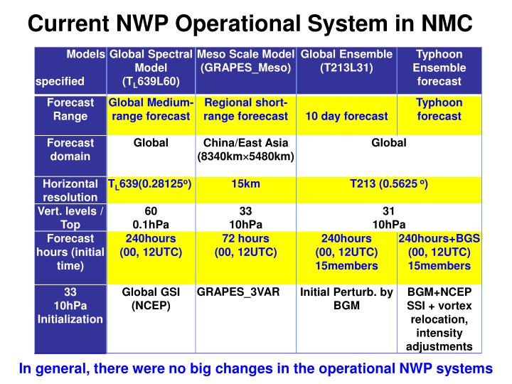 Current NWP