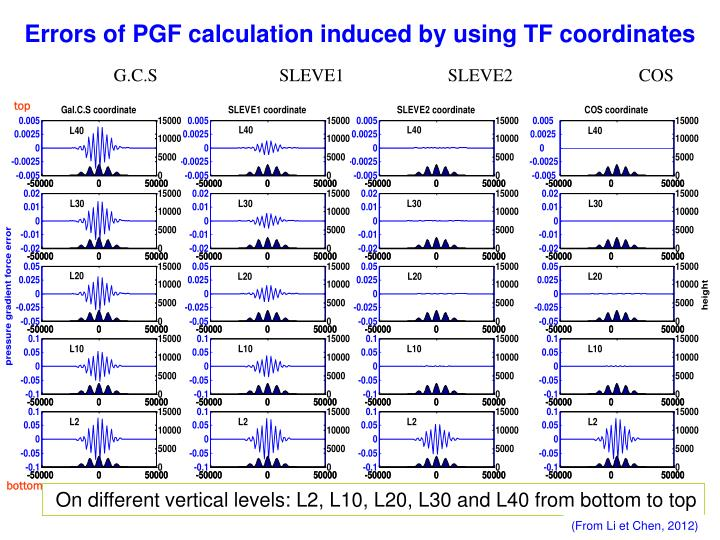 Errors of PGF calculation induced by using TF coordinates