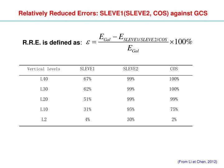 Relatively Reduced Errors: SLEVE1(SLEVE2, COS) against GCS