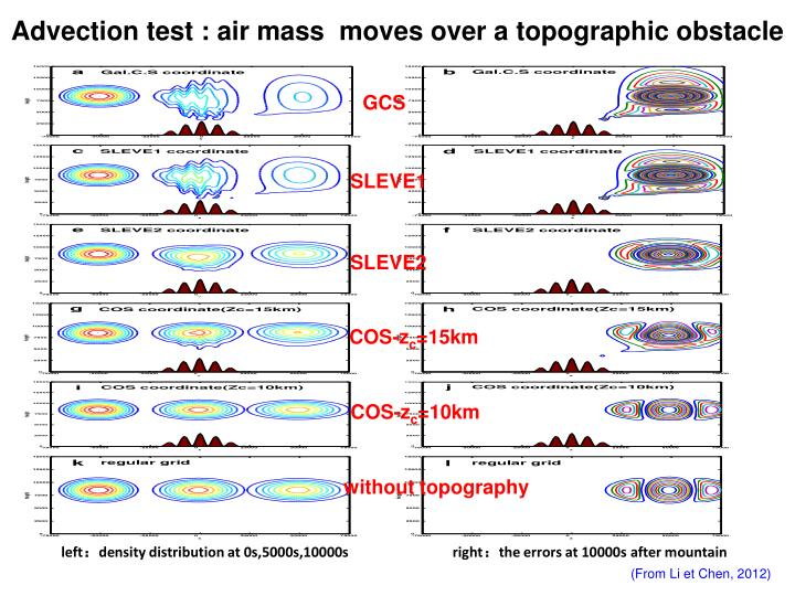 Advection test : air mass  moves over a topographic obstacle