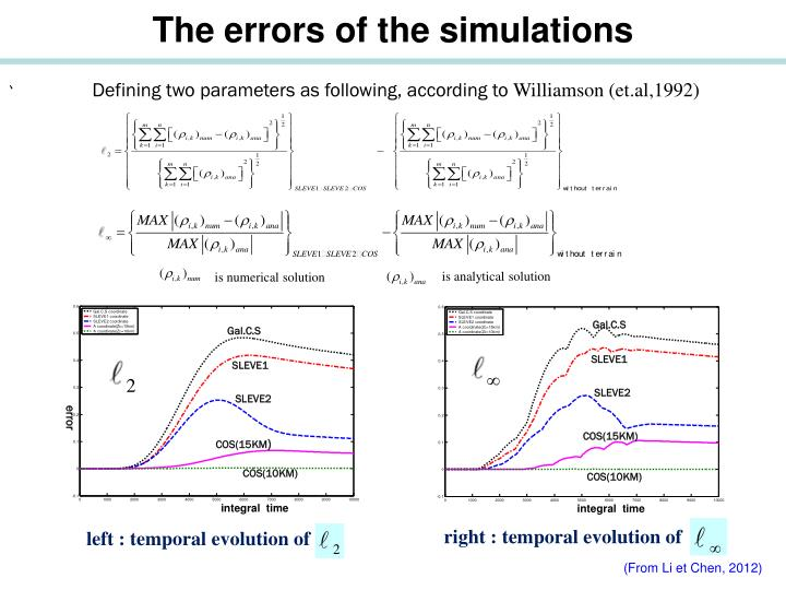 The errors of the simulations