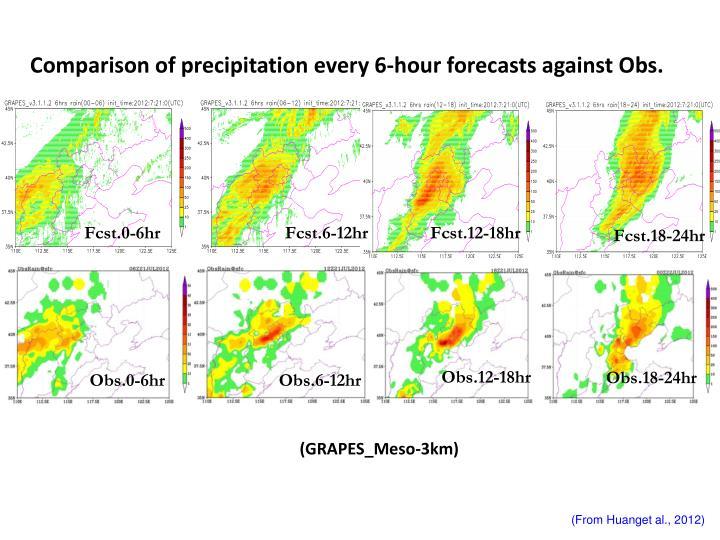 Comparison of precipitation every 6-hour forecasts against Obs.