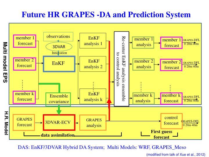 EnKF     analysis 2