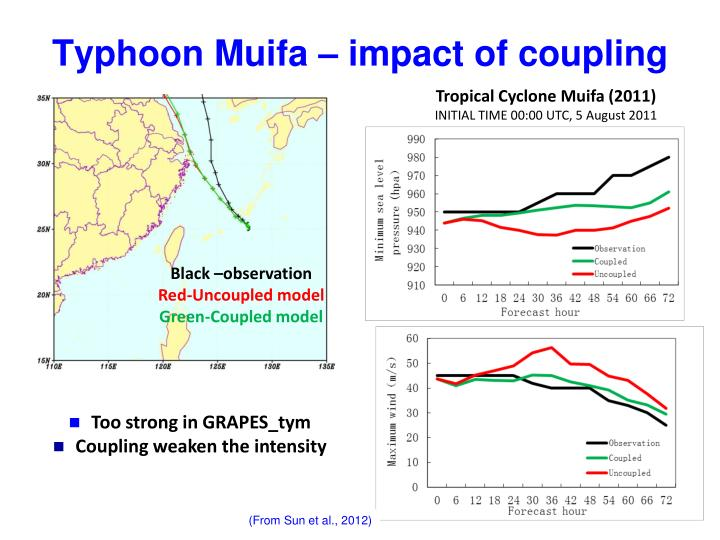 Typhoon Muifa – impact of coupling