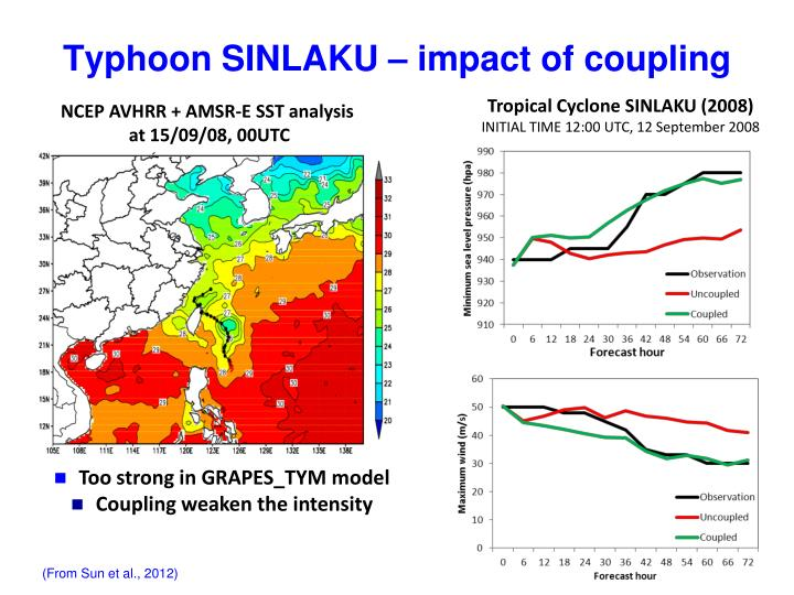 Typhoon SINLAKU – impact of coupling