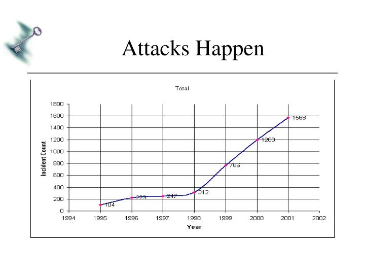 Attacks Happen