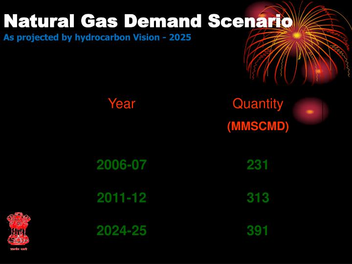 Natural Gas Demand Scenario