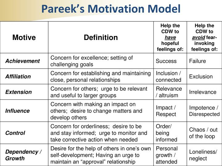 Pareek's Motivation Model