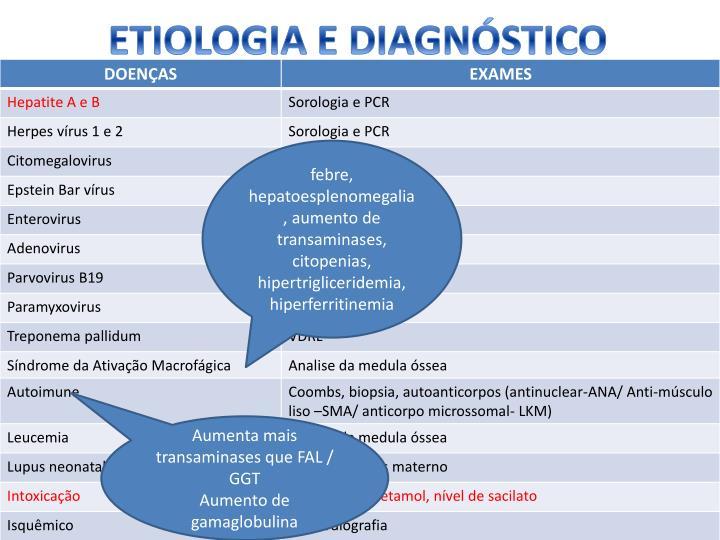 ETIOLOGIA E DIAGNÓSTICO