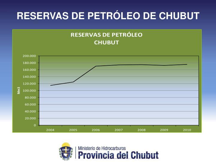 RESERVAS DE PETRÓLEO DE CHUBUT