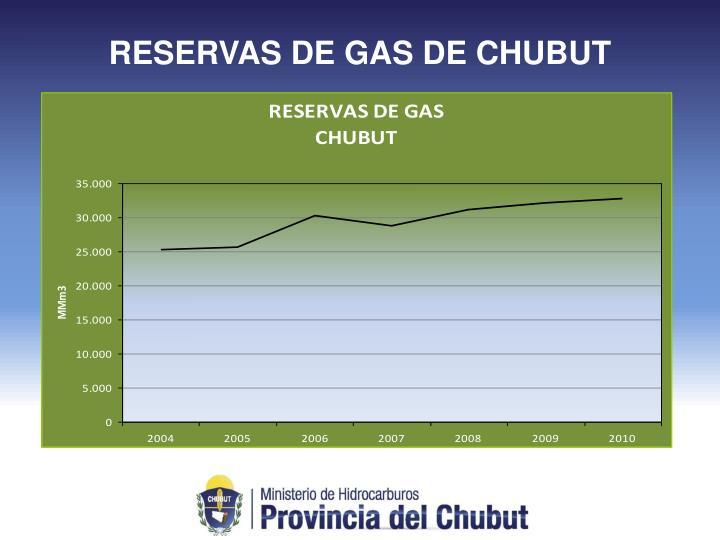RESERVAS DE GAS DE CHUBUT