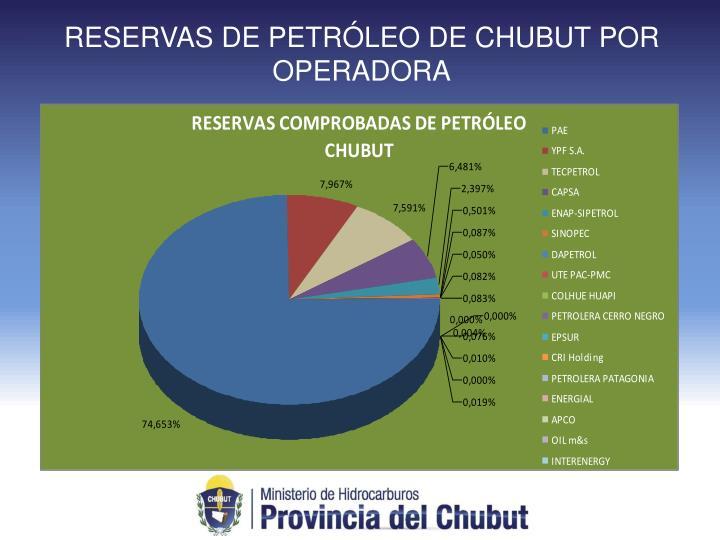 RESERVAS DE PETRÓLEO DE CHUBUT POR OPERADORA