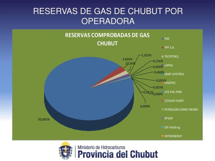 RESERVAS DE GAS DE CHUBUT POR OPERADORA