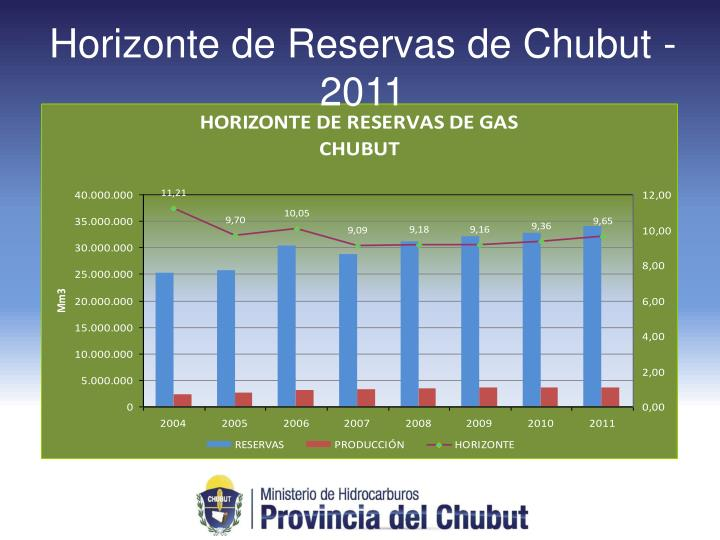 Horizonte de Reservas de Chubut - 2011