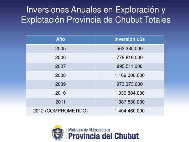 Inversiones Anuales en Exploración y Explotación Provincia de Chubut Totales