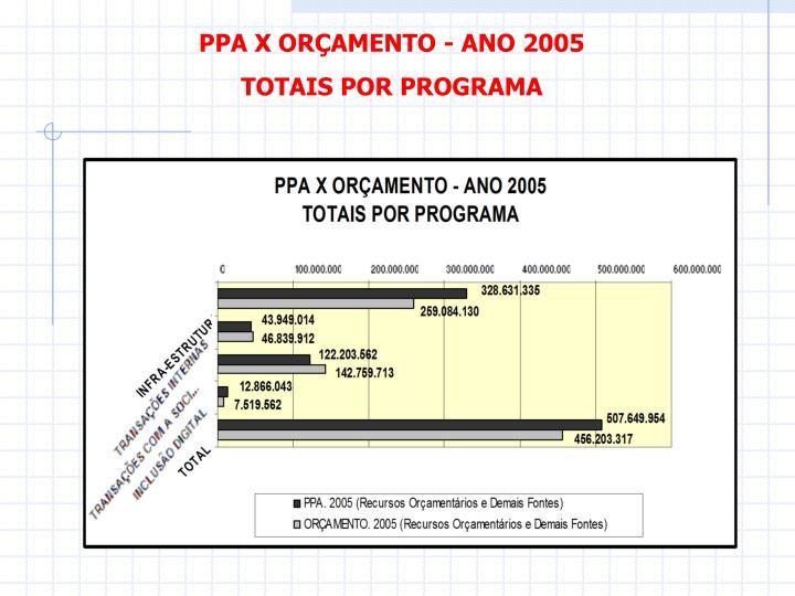 PPA X ORÇAMENTO - ANO 2005