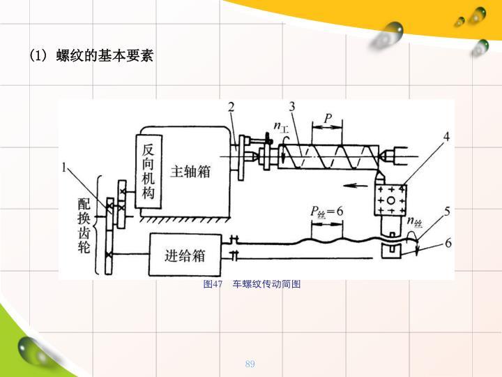 (1) 螺纹的基本要素