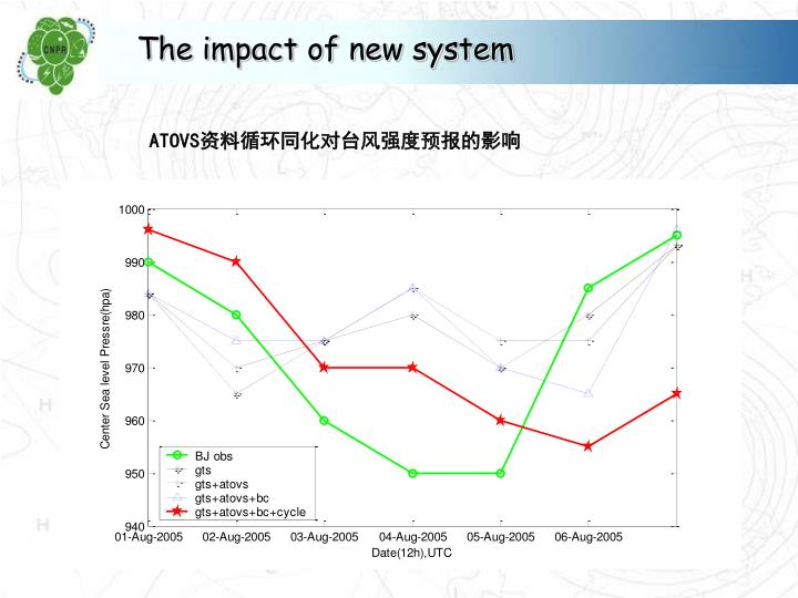 The impact of new system