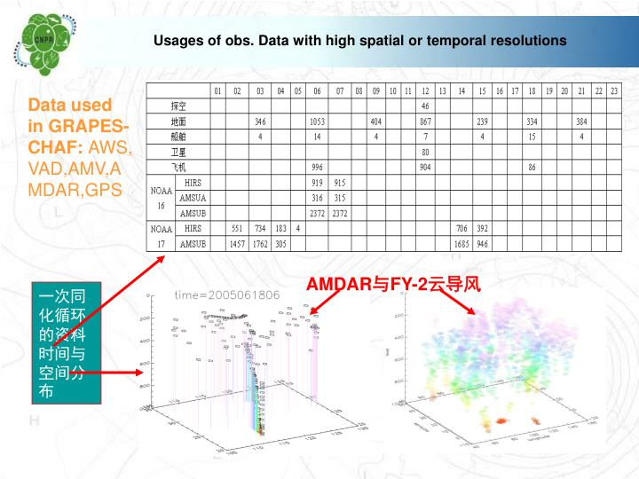 Usages of obs. Data with high spatial or temporal resolutions