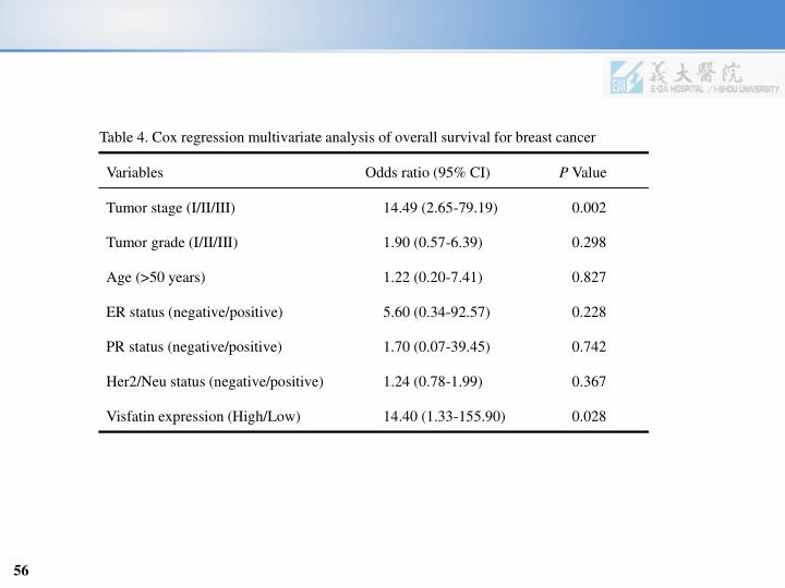 Table 4. Cox regression multivariate analysis of overall survival for breast cancer