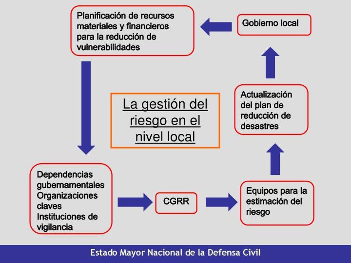 Planificación de recursos materiales y financieros para la reducción de vulnerabilidades