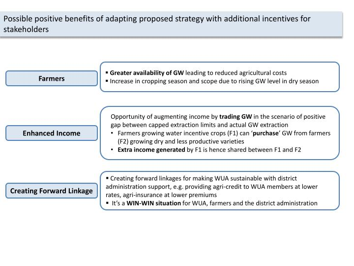 Possible positive benefits of adapting proposed strategy with additional incentives for stakeholders