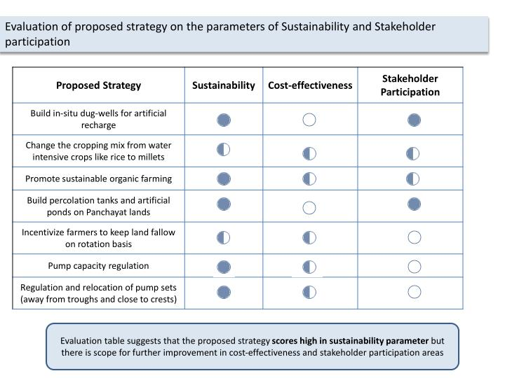 Evaluation of proposed strategy on the parameters of Sustainability and Stakeholder participation