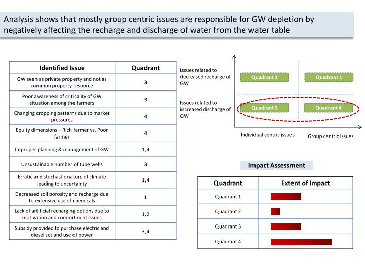 Analysis shows that mostly group centric issues are responsible for GW depletion by negatively affecting the recharge and discharge of water from the water table