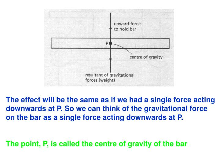 The effect will be the same as if we had a single force acting downwards at P. So we can think of the gravitational force on the bar as a single force acting downwards at P.