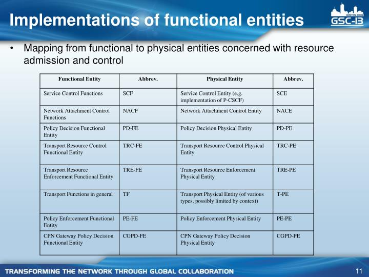 Implementations of functional entities
