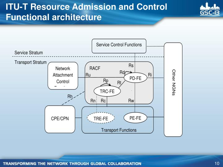 ITU-T Resource Admission and Control Functional architecture