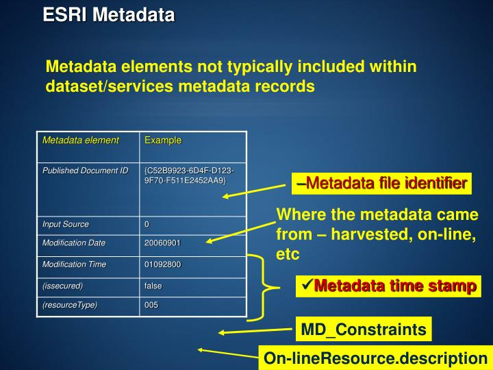 Metadata file identifier