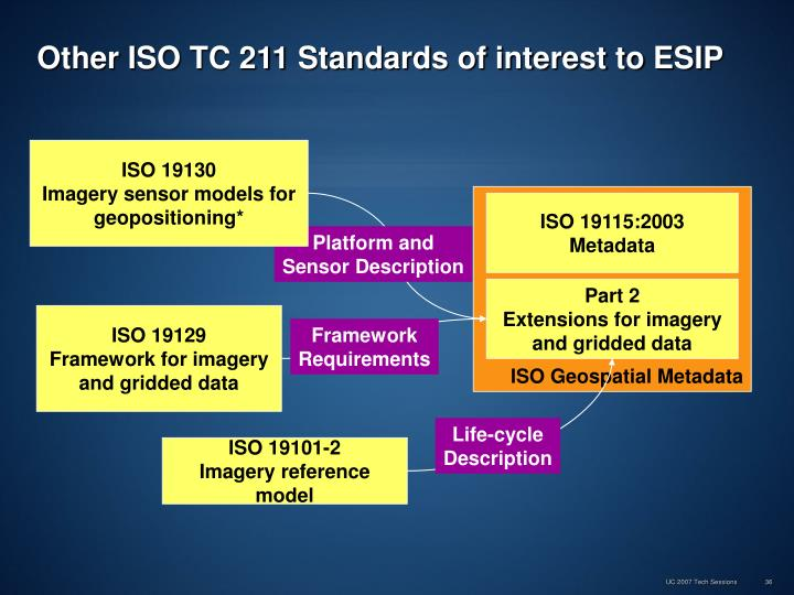 ISO 19130
