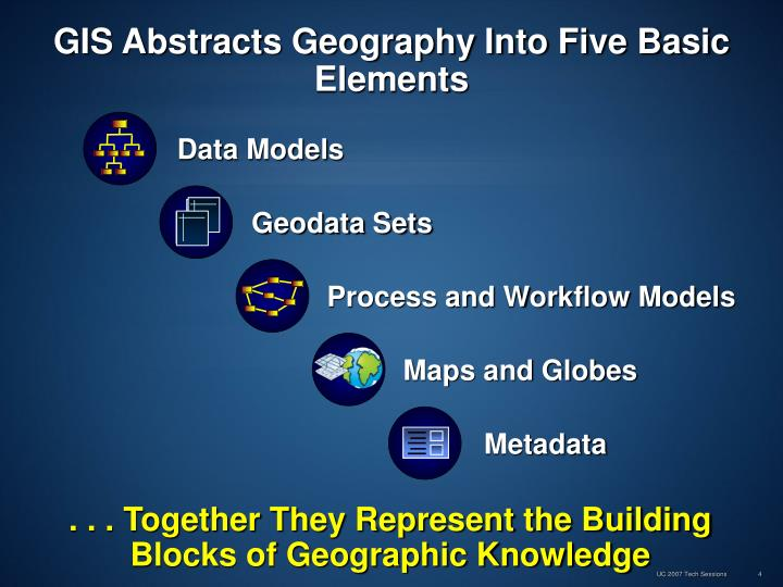 GIS Abstracts Geography Into Five Basic Elements