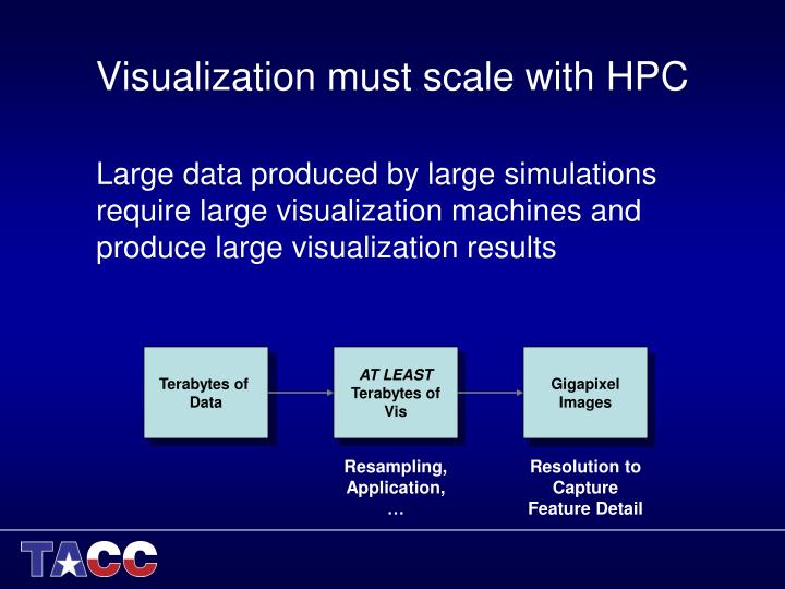 Visualization must scale with HPC