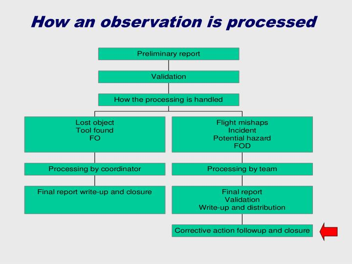 How an observation is processed