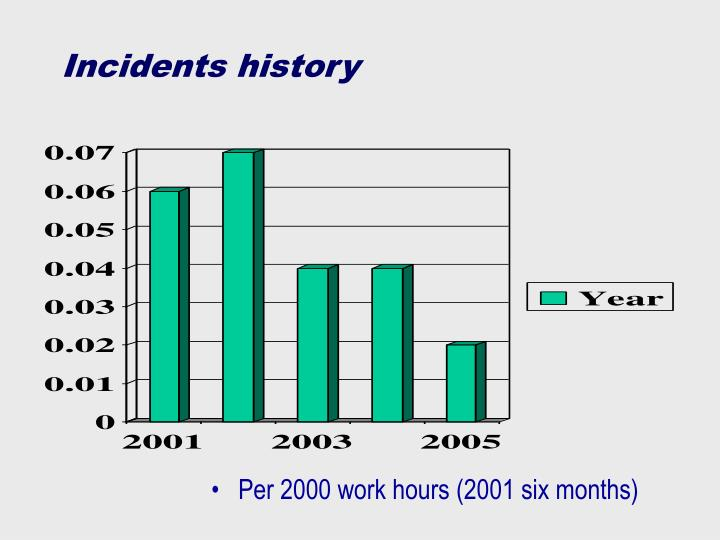 Incidents history