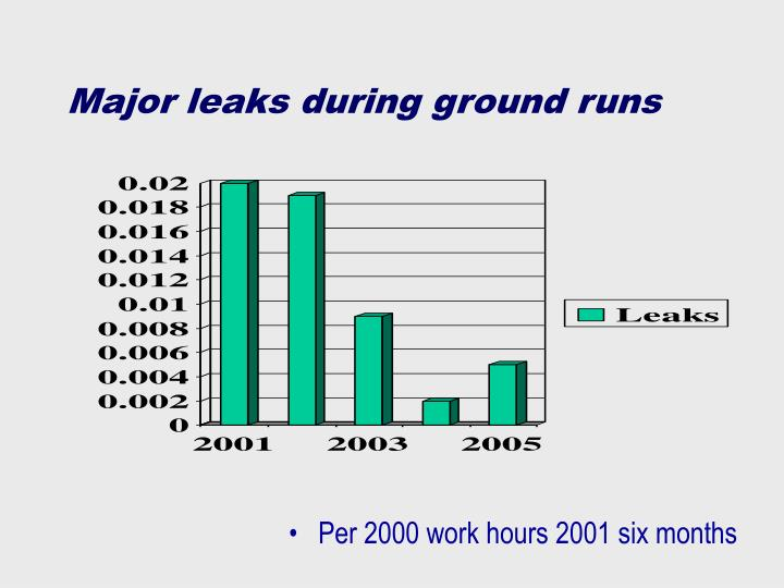 Major leaks during ground runs