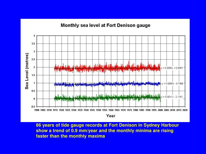 86 years of tide gauge records at Fort Denison in Sydney Harbour