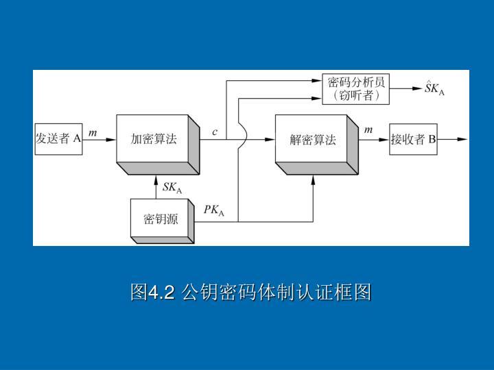 图4.2 公钥密码体制认证框图