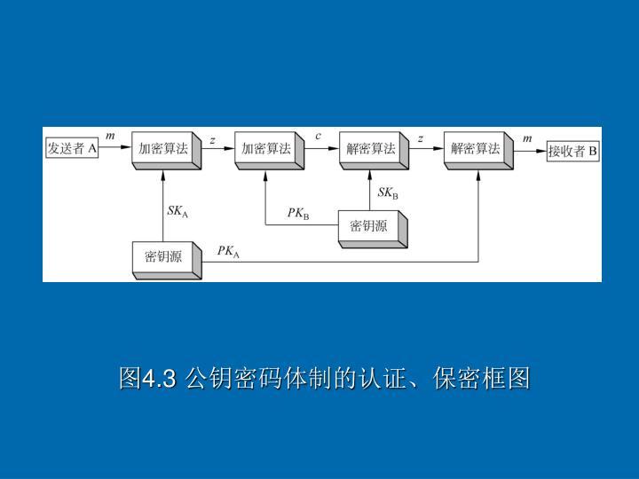 图4.3 公钥密码体制的认证、保密框图