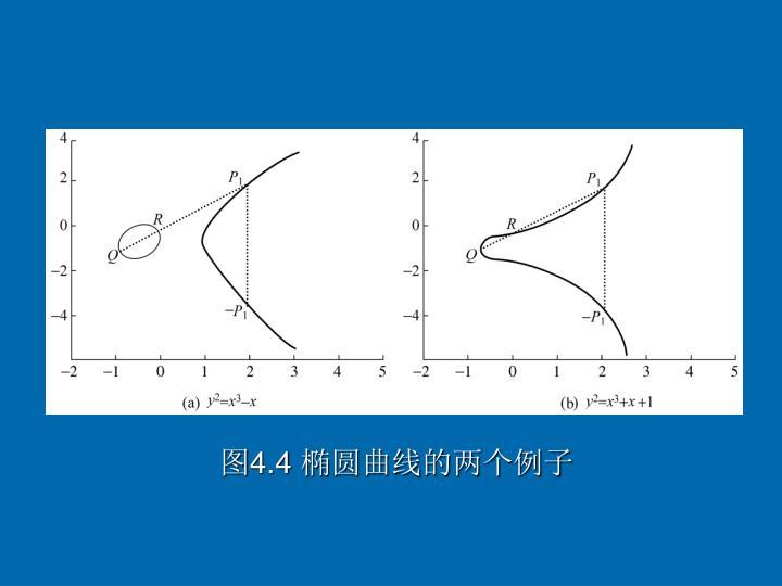 图4.4 椭圆曲线的两个例子