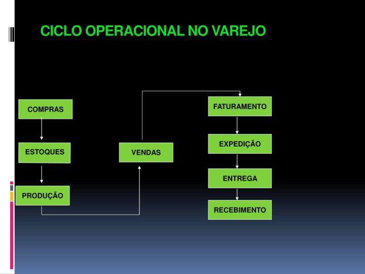 CICLO OPERACIONAL NO VAREJO
