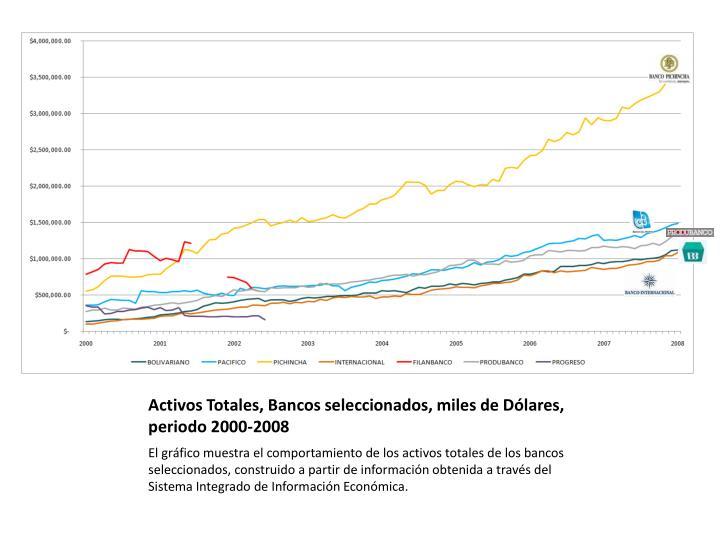 Activos Totales, Bancos seleccionados, miles de Dólares, periodo 2000-2008
