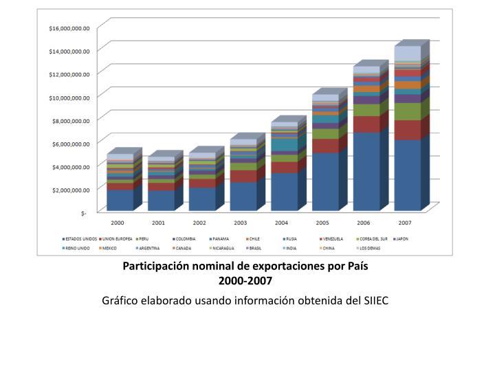 Participación nominal de exportaciones por País     2000-2007