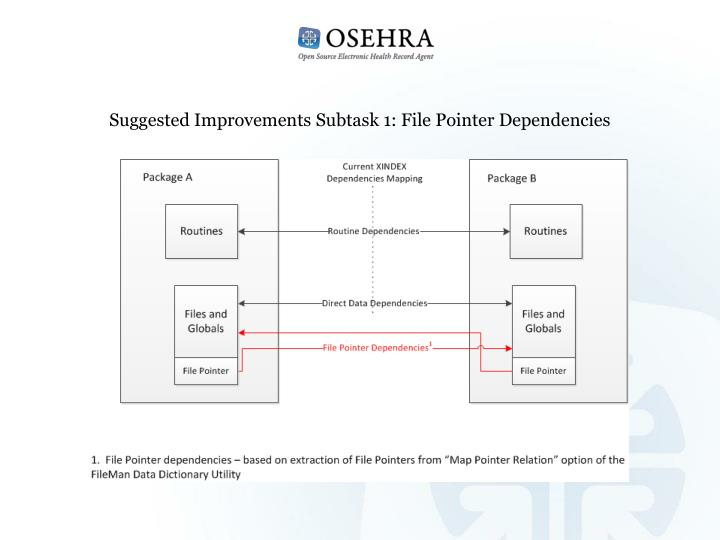 Suggested Improvements Subtask 1: File Pointer Dependencies