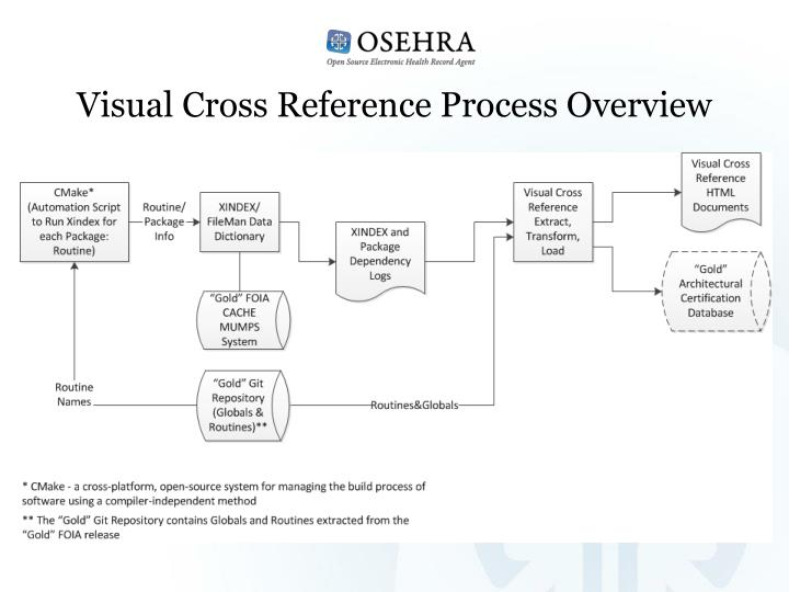 Visual Cross Reference Process Overview