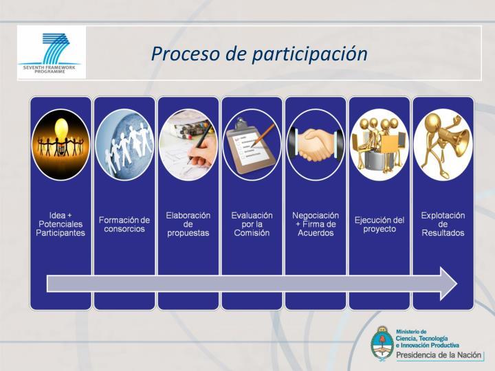 Proceso de participación
